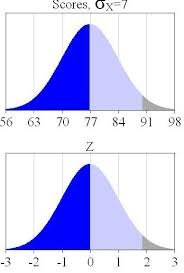 Normal Distribution Z Score Table Thebeststatistics Info