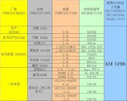 iridium auto spark plug aix lfr6 manufacturers in china