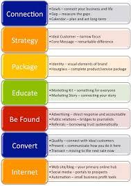 components marketing plan legal economic technological natural