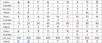 imagenes goticas letras alfabeto gótico wikipedia la enciclopedia libre