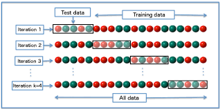 What Is Blinding In Statistics Cross Validation Statistics Wikipedia