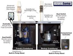 pump installation in baltimore sump pump systems in columbia