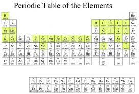 xe on the periodic table hmolscience periodic table hmolpedia