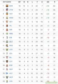 la liga table 2015 16 la liga standings after round 16 troll football
