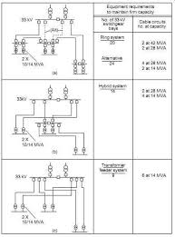 substation layouts part 2 electrical transmission and distribution