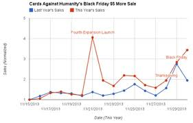 cards against humanity for sale cards against humanity 5 more black friday sale a success co