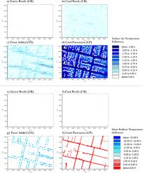 micrometeorological simulations to predict the impacts of heat