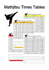 mathjitsu times tables using the shanghai method by mrdennis