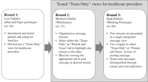 jhf in the loop the organization of team based communication in a