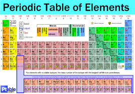 Periodic Table With Families Periodic Table With Atomic M And Valency Periodic Tables