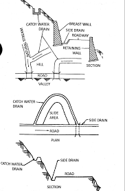 Earthbank Home Plans Hill Roads Design And Types Of Hair Pin Bends Special Structure