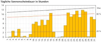 Bad Essen Wetter Wetter Und Klimastation Bocholt Wetterinformationen Für