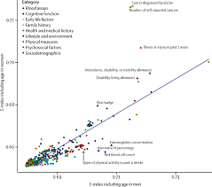 5 year mortality predictors in 498 103 uk biobank participants a