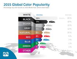 ppg data shows consumers consider vehicle color ke ppg paints