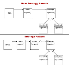 php design patterns php near strategy design pattern part i no conditionals