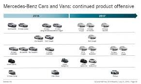 mercedes models all mercedes models detailed in 2016 2017 official timetable