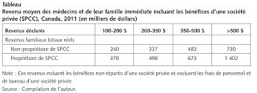 bureau de revenu canada les nouvelles règles fiscales toucheront peu de médecins