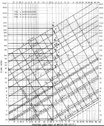 pipe friction loss table pipe sizing charts tables energy models com