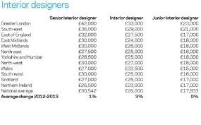Home Interior Designer Salary Interior Designer Salary Per Hour Interiorhd Bouvier