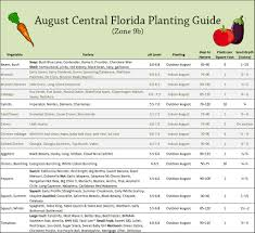 august vegetable planting guide for central florida my little