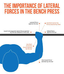 How To Make Your Bench Press Increase Fast 6 Ways To Improve Your Bench Press Lockout Bonvec Strength