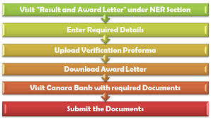 When Do College Award Letters Come Out Ishan Uday Scholarship Result 2016 17 Declared Award Letter