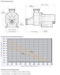 Bathtub Water Level Sensor Gemini Plus Ii Variable Spd Bath Pump W Air Switch 1 5hp 110v