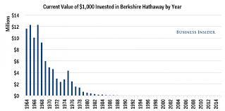 warren buffett berkshire hathaway historical returns business