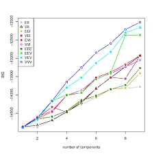 data mining algorithms in r clustering expectation maximization
