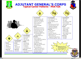 88m career map army mos career map related keywords suggestions army mos