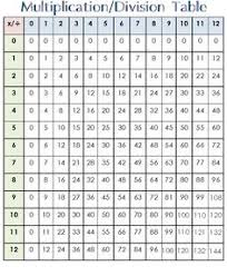 Division Table Chart 10 Best Images Of Division Chart 0 12 Printable Division Table