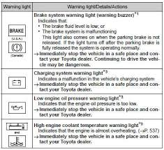toyota prius warning lights guide creative toyota sienna warning lights guide f90 in wow image