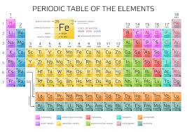p table of elements mendeleev s periodic table of elements with new elements 2016 stock