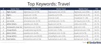 travel keywords images Top keyword searches in retail travel news and finance jpg