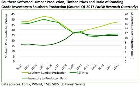 forisk forecast six reasons why timber prices in the south do not
