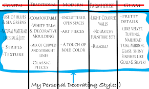 Home Decorating Styles List Design 101 How To Define Your Own Unique Decorating Style