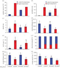 predator prey interactions in reef fish proceedings of the royal