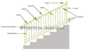 Anatomy Channel Perpetua Iron Anatomy Of A Railing Page