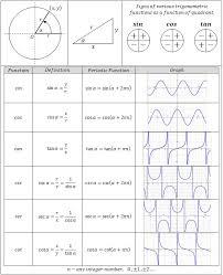 Table Of Trigonometric Values Best 25 Trigonometry Ideas On Pinterest Formulas In Maths Math