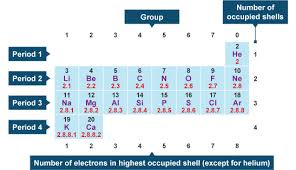 What Does The Element Symbol On The Periodic Table Indicate Bbc Gcse Bitesize Electronic Structure And The Periodic Table
