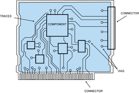 general pcb design layout guidelines learnemc pcb layout