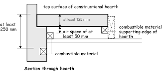 3 19 combustion appliances u2013 relationship to combustible materials