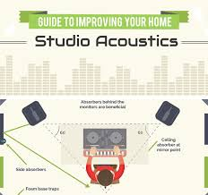 home theater setup for dummies a guide to home cinema acoustics infographic resonics
