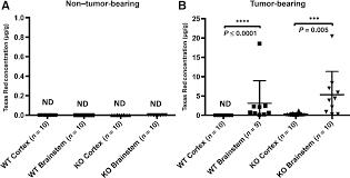 Brainstem Mass Abcg2 And Abcb1 Limit The Efficacy Of Dasatinib In A Pdgf B U2013driven