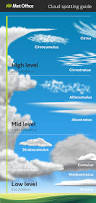 Types Meaning Classifying Clouds World Meteorological Organization