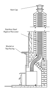 Insert For Wood Burning Fireplace by Wood Burning And Gas Inserts Barnhill Chimneybarnhill Chimney