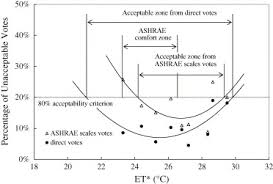 Ashrae Thermal Comfort Zone Field Experiments On Thermal Comfort In Campus Classrooms In