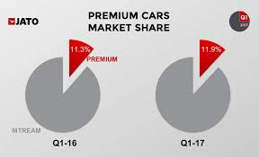 toyota global global vehicle sales up by 4 7 in q1 17 with renault nissan