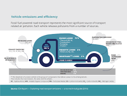 vehicle emissions and efficiency u2014 european environment agency