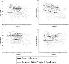 top right longitudinal profiles of adaptive behavior in fragile x syndrome
